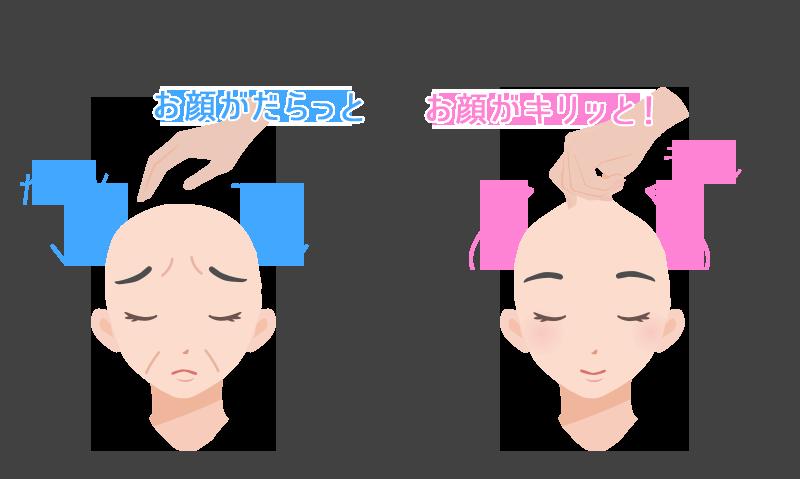 アルカリに傾いた頭皮と弱酸性の頭皮